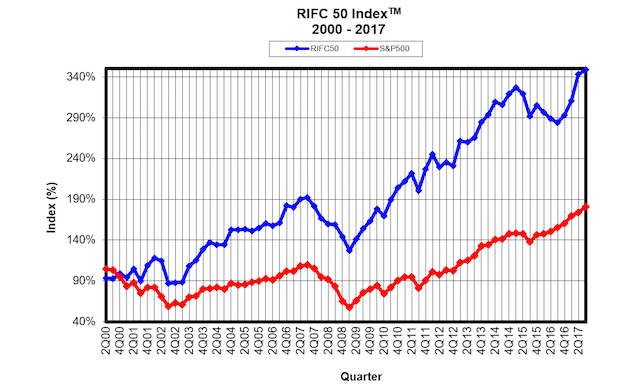RIFC-50-Index-2000-2017-Performance-1.png
